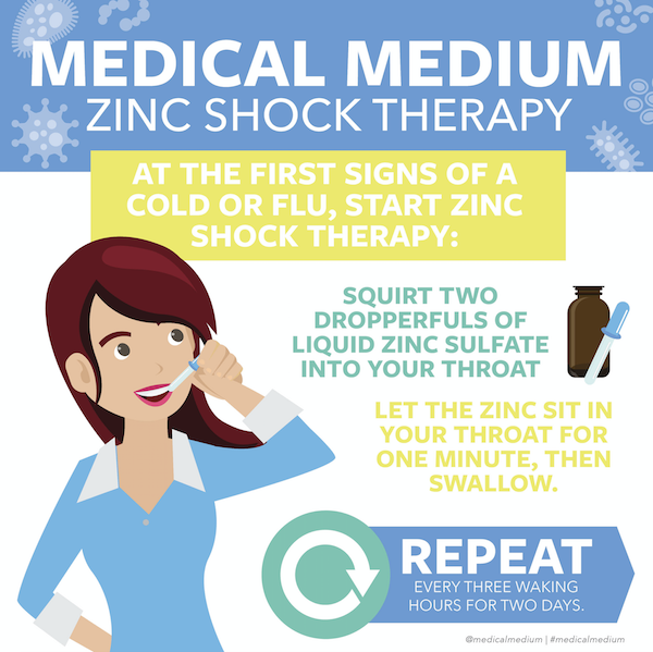 Medical Medium graphic for zinc shock therapy